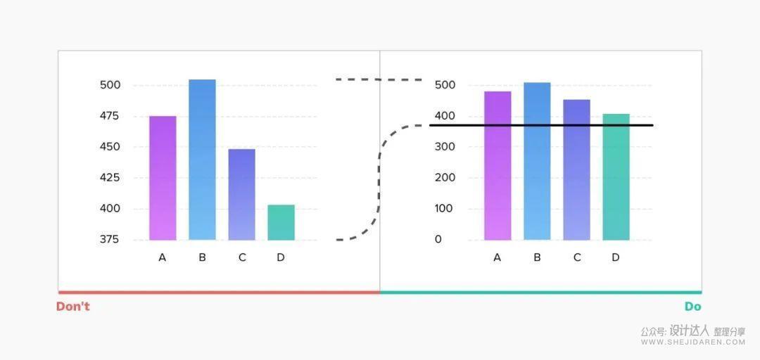 可视化图表设计原则,实在太有用了!
