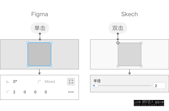 Sketch 与 Figma交互细节对比